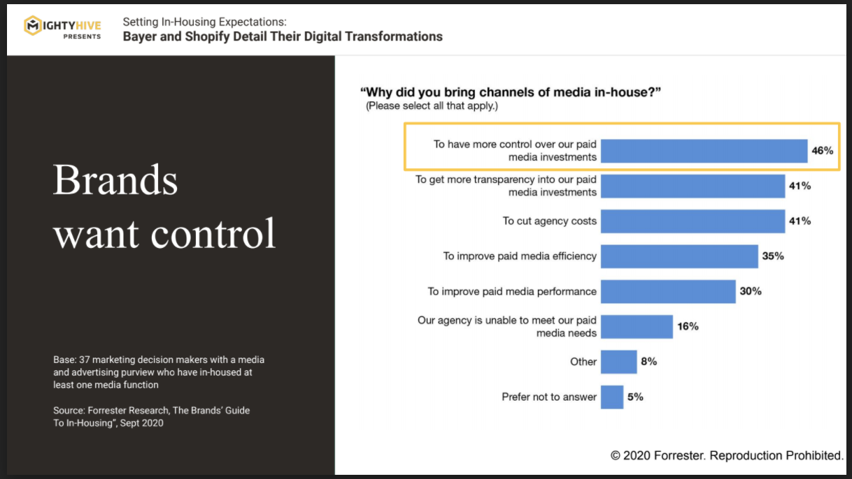 Graph showing why marketers are taking media in-house
