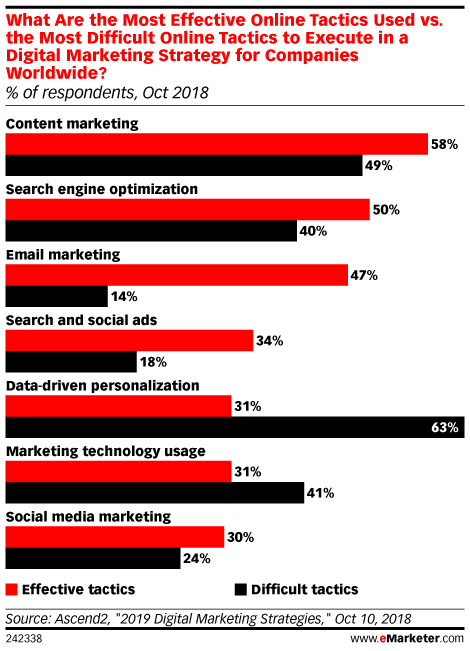 eMarketer data